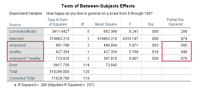 SPSS Partial Eta Squared 2 Way ANOVA Output