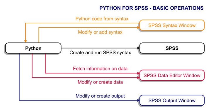 SPSS Python Integration Overview