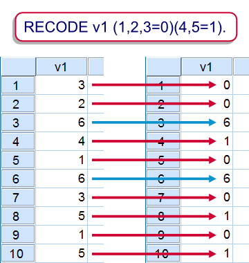 SPSS Recode Example 2