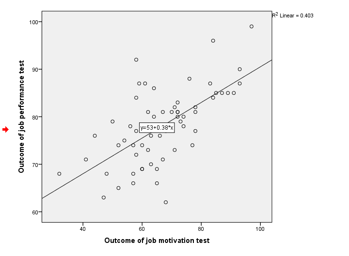 SPSS Regression Line in Scatterplot