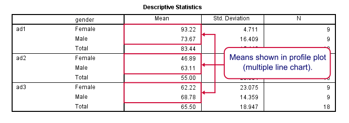 SPSS Repeated Measures ANOVA Descriptives Output