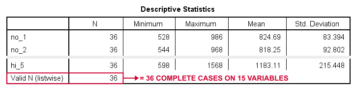 SPSS Repeated Measures ANOVA Descriptives Table