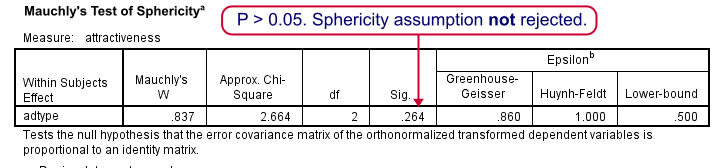 SPSS Repeated Measures ANOVA Mauchly Test Output