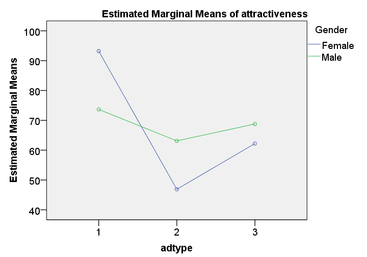 SPSS Repeated Measures ANOVA Output Profile Plots