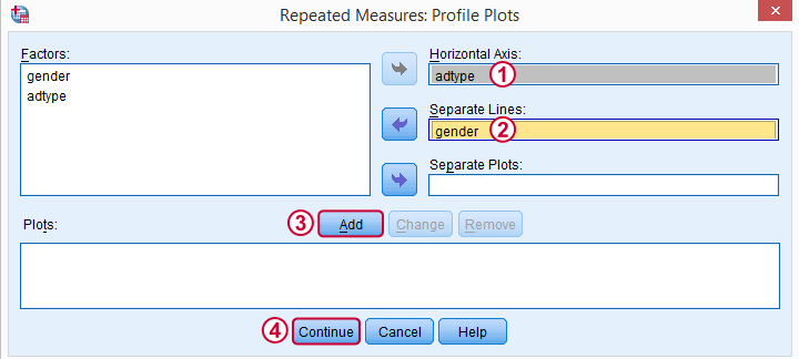 SPSS Repeated Measures ANOVA Plots Subdialog
