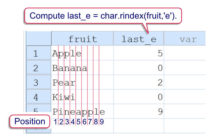 SPSS Rindex Function