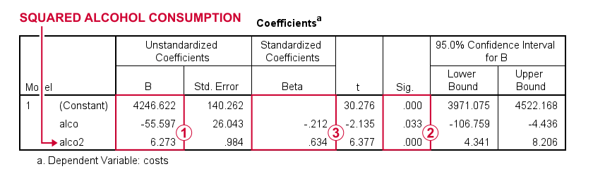 SPSS Scatterplots Tool Regression Coefficients