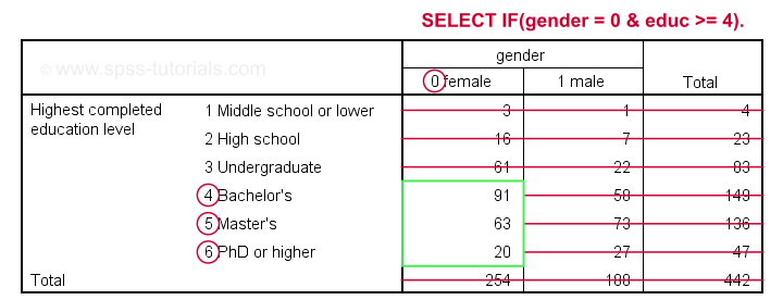 SPSS Select If For 2 Variables Crosstabs