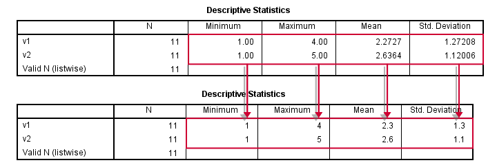 SPSS Tools Example of Result
