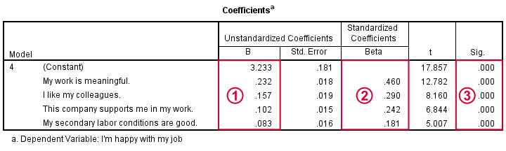 SPSS Stepwise Regression Coefficients Table