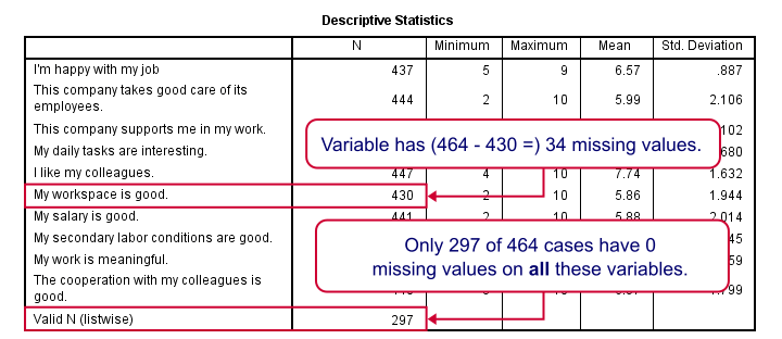 SPSS Stepwise Regression Descriptives Missing Values