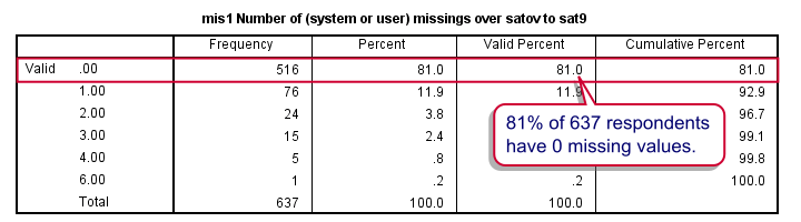 SPSS Stepwise Regression - Missing Values per Case