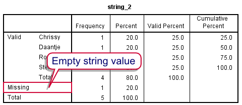 SPSS String Variable No System Missing Values