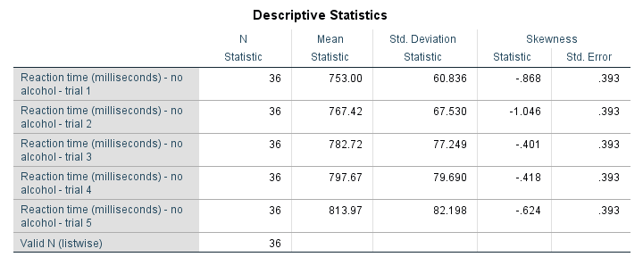Default SPSS DESCRIPTIVES Table with some Problems Highlighted