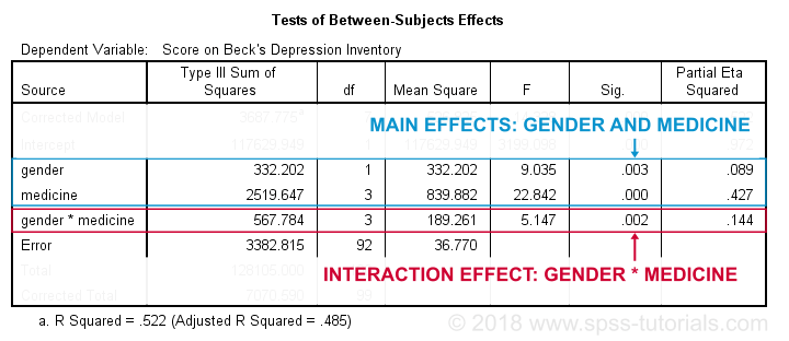 SPSS Two-Way ANOVA Tutorial - Significant Interaction Effect