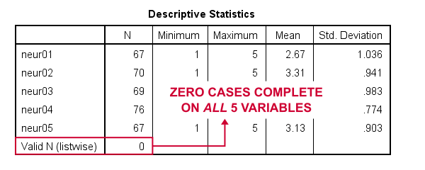 SPSS Valid N Listwise Zero In Descriptives Table