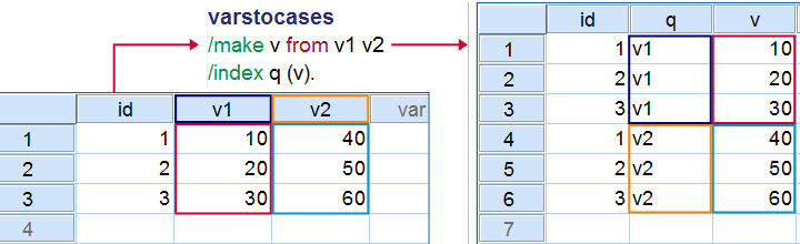 SPSS basic VARSTOCASES Example