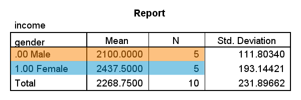 how to calculate weighted average in spss