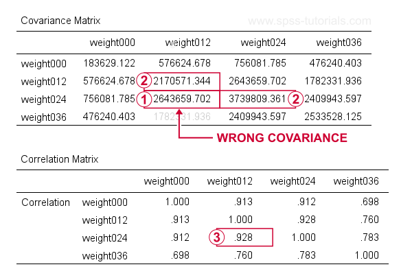SPSS Wrong Covariance From Factor Command