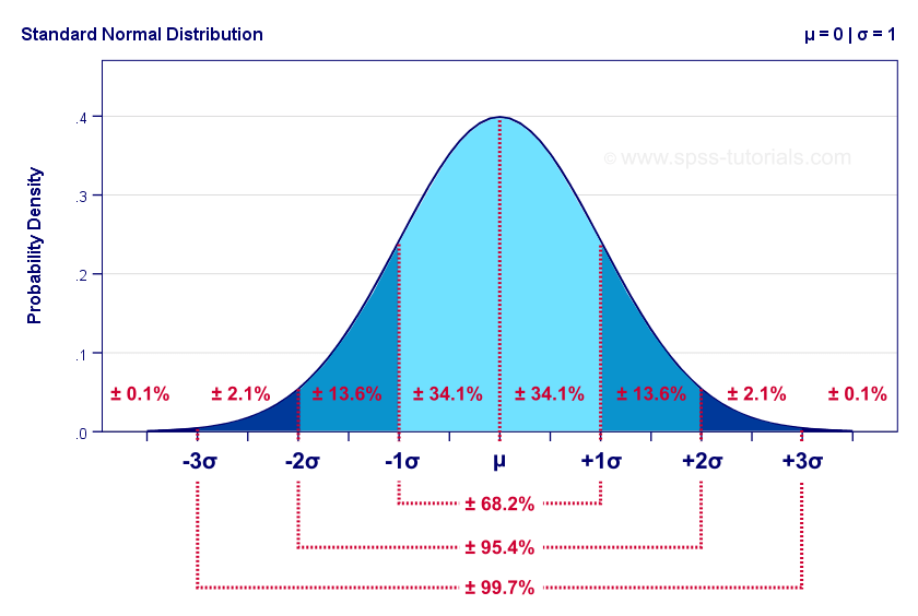 Standard Normal Distribution With Probabilities