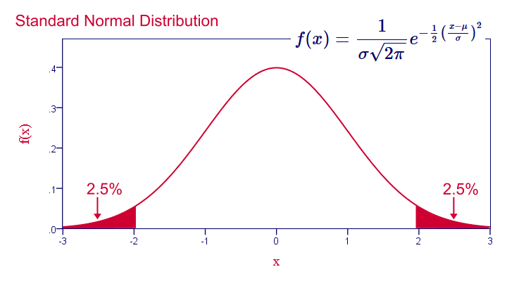 Sampling Distribution - Normal Distribution