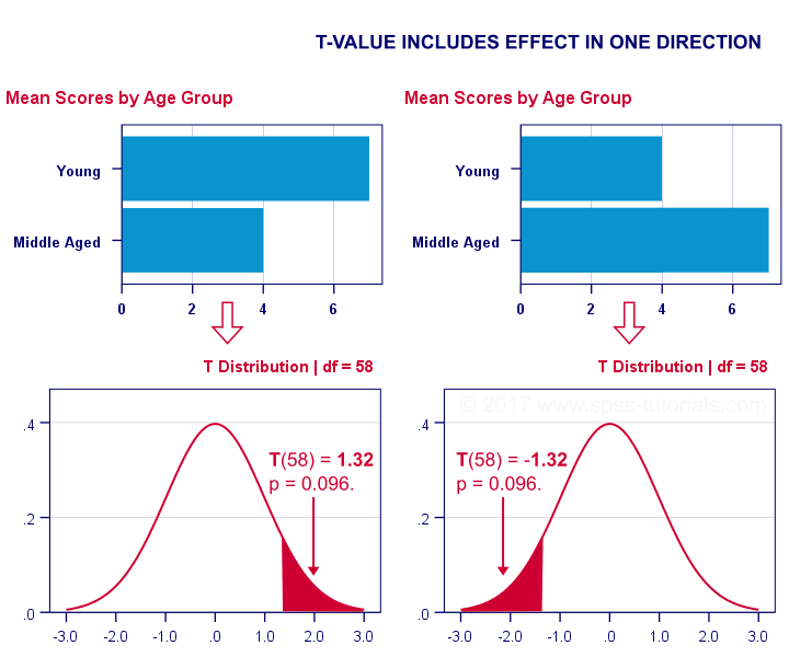 1 Tailed Statistical Significance in T-Test