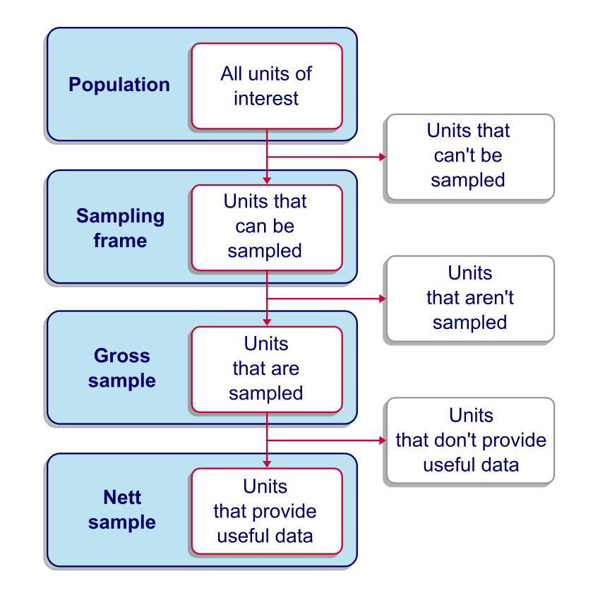 Survey Sampling Overview