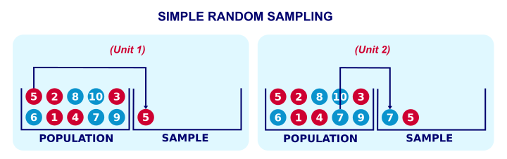 Survey Sampling - Simple Random Sampling