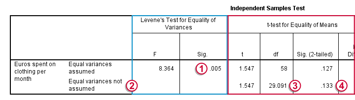 Levene Test for Homogeneity