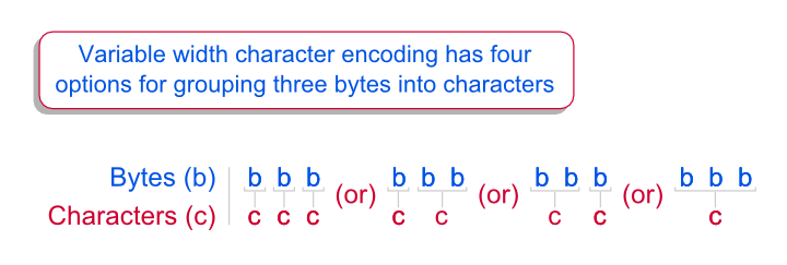 Unicode Byte Grouping