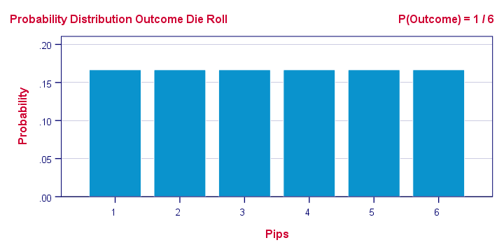 Uniform Probability Distribution Outcome Die Roll