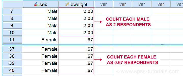 A Weighted Nett Sample may be Representative