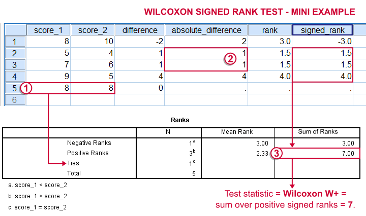 Wilcoxon Signed ranks Test - How -on earth!- Does It Work??
