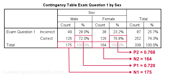 Z Test Contingency Table Question 1