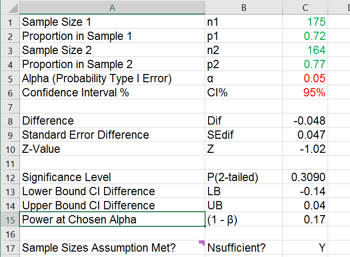 Z Test Independent Proportions Excel Tool