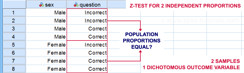 Z Test Independent Proportions